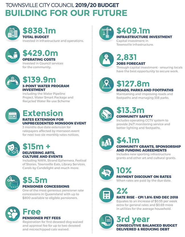 Factsheet - TCC Budget 2019-20